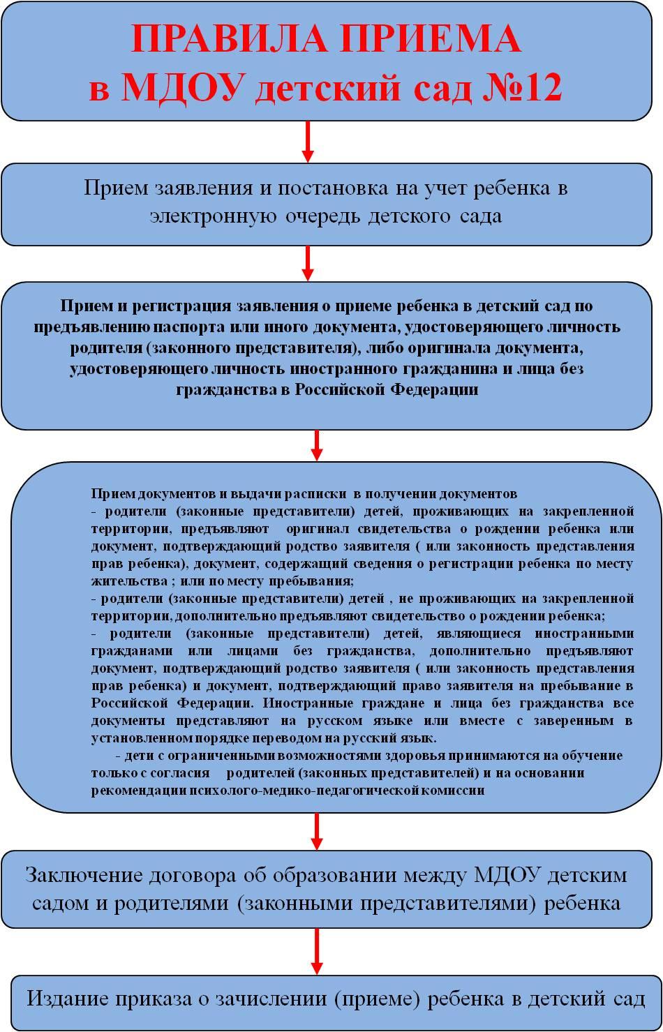 Схема зачисления в доу